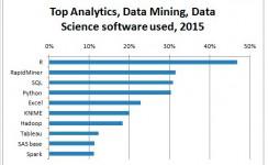 R es la herramienta más popular para la minería y la ciencia de datos